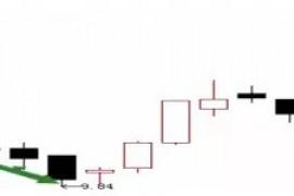 图解最常见的4种洗盘K线