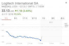 科技股抛售潮蔓延 退欧谈判破裂令英镑下挫