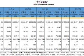 连续11个月增加!2017年中国外汇储备站稳3万亿美元