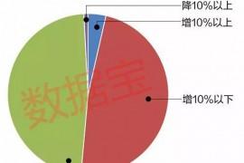 杠杆资金新猎物 这些股新入围两融标的名单(附融资余额增幅榜单)