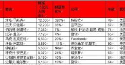 2021胡润全球富豪榜出炉!马斯克1.28万亿首次成为世界首富,农夫山泉钟睒睒进入全球前十成亚洲首富