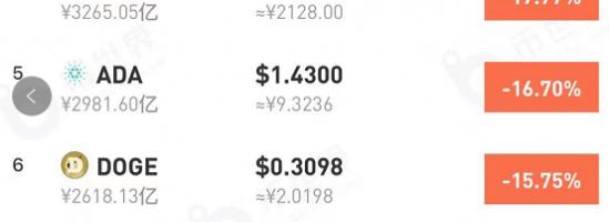 重磅利空!虚拟货币又崩了,比特币跌至32000美元关口下方