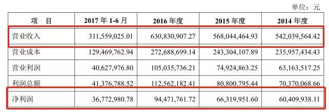 IPO观察 | 西麦燕麦的尴尬:每年营收6个亿,仅11人在做研发 股市资讯 第3张