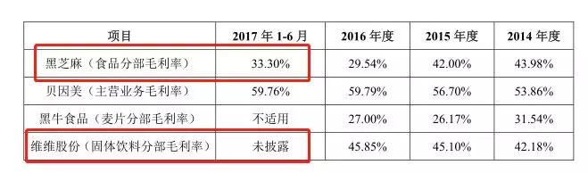 IPO观察 | 西麦燕麦的尴尬:每年营收6个亿,仅11人在做研发 股市资讯 第4张