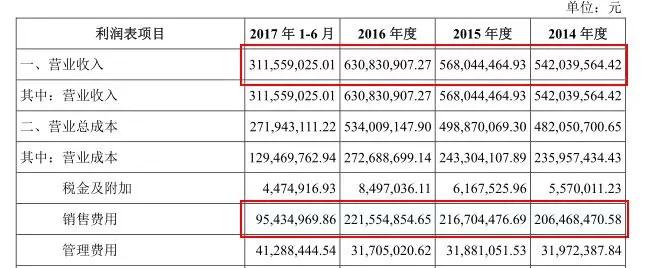 IPO观察 | 西麦燕麦的尴尬:每年营收6个亿,仅11人在做研发 股市资讯 第7张