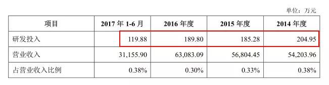 IPO观察 | 西麦燕麦的尴尬:每年营收6个亿,仅11人在做研发 股市资讯 第9张