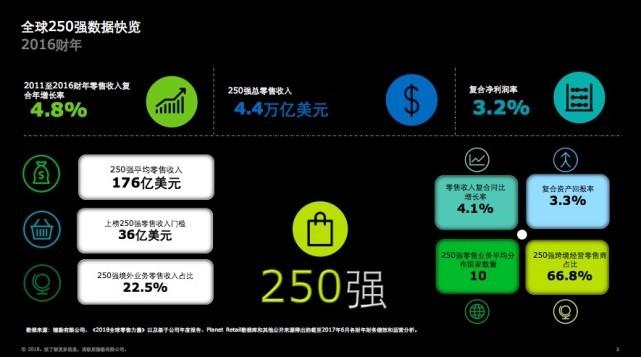 德勤:沃尔玛蝉联全球最大零售商,京东唯品会增长快 消费.生活.科技 第1张