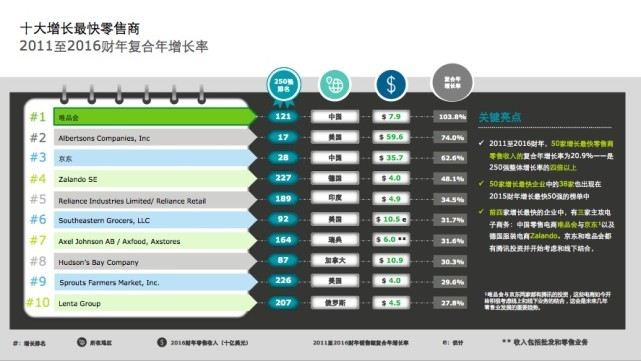 德勤:沃尔玛蝉联全球最大零售商,京东唯品会增长快 消费.生活.科技 第3张