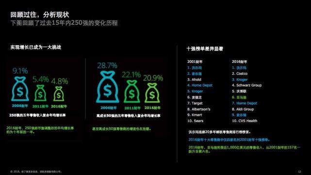 德勤:沃尔玛蝉联全球最大零售商,京东唯品会增长快 消费.生活.科技 第4张