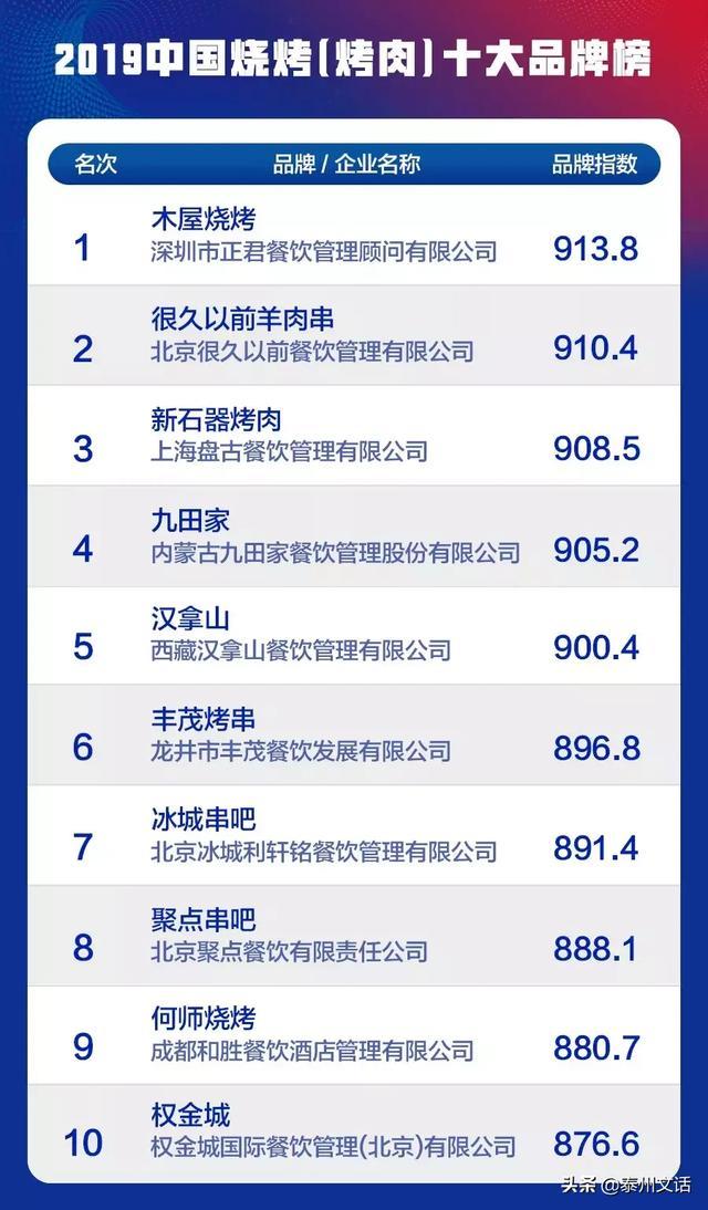 """2019中国餐饮业十大品牌""""(各品类)揭晓 消费与科技 第2张"""