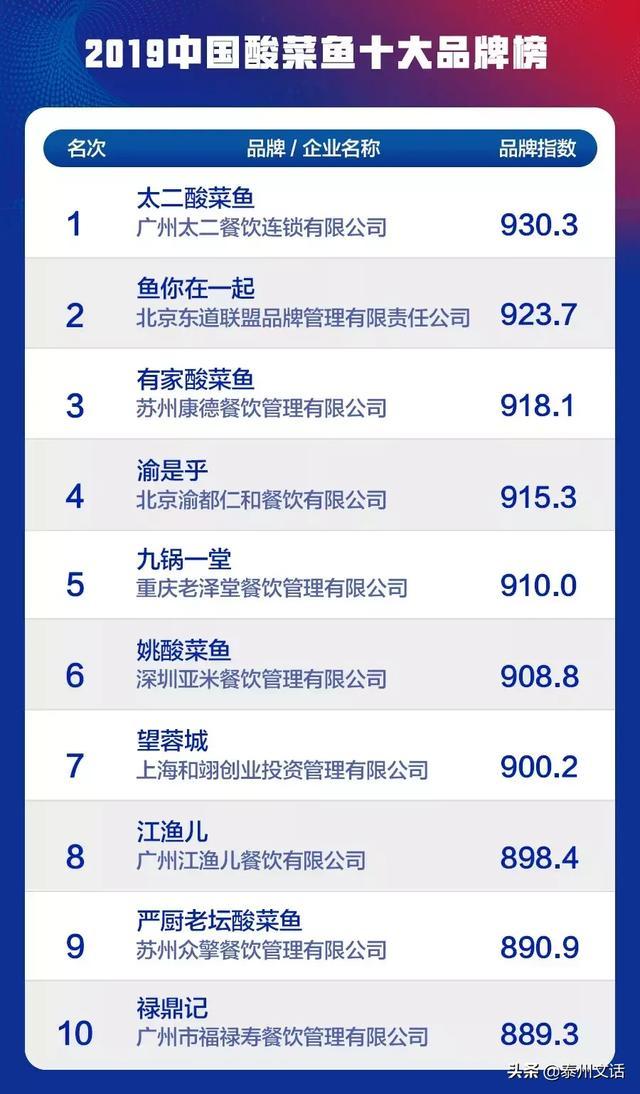 """2019中国餐饮业十大品牌""""(各品类)揭晓 消费与科技 第3张"""
