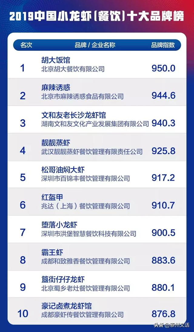 """2019中国餐饮业十大品牌""""(各品类)揭晓 消费与科技 第4张"""
