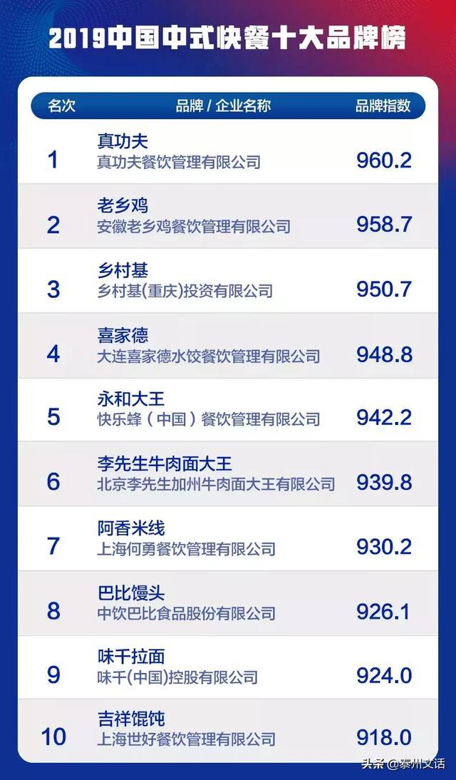 """2019中国餐饮业十大品牌""""(各品类)揭晓 消费与科技 第5张"""