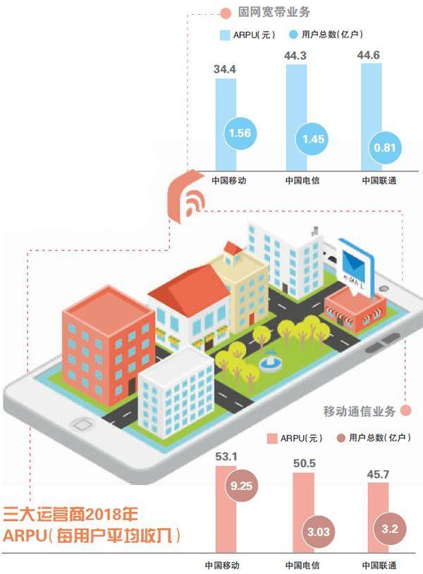 """免费宽带""""收费""""了 中国移动回归理性竞争 免费宽带""""收费""""了 中国移动回归理性竞争 消费与科技"""