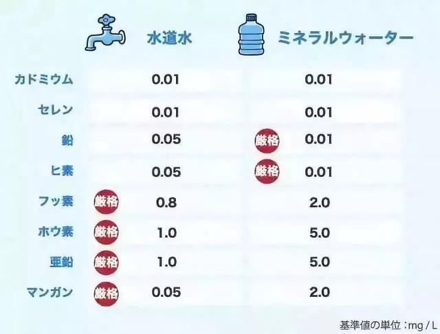 日本可以直接喝的自来水,水质达到了怎样的水平? 消费与科技 第5张