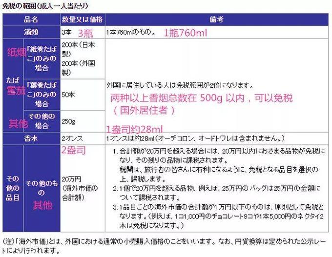 日本机场入关指南,准备去旅行的你都知道吗? 旅游资讯 第16张