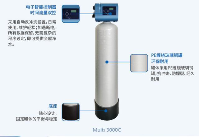 关于净水器,你了解的可能仅仅是个末端装置! 家庭生活 第7张