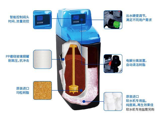 关于净水器,你了解的可能仅仅是个末端装置! 家庭生活 第9张