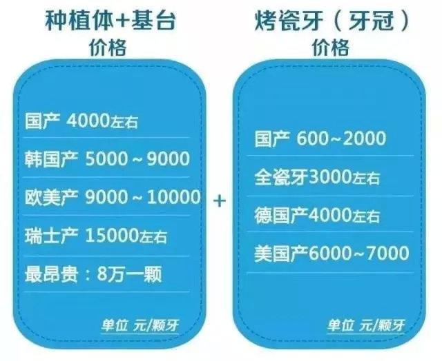"""看一次牙,就得花费好几万?揭穿:中国牙科真有那么""""暴利"""" 健康养生 第11张"""
