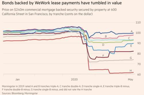 WeWork的困境导致其抵押贷款支持证券价格暴跌 行业参考