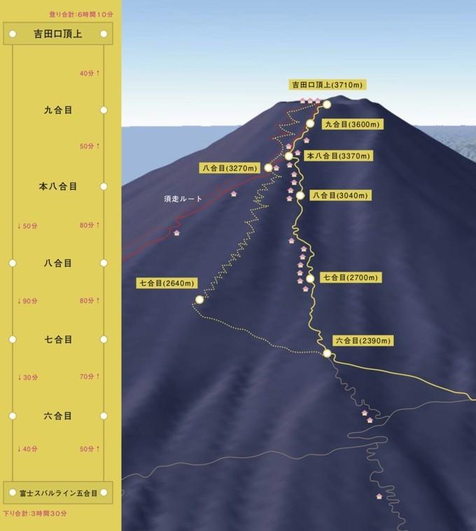 征服日本第一高山-富士山 旅游资讯 第7张