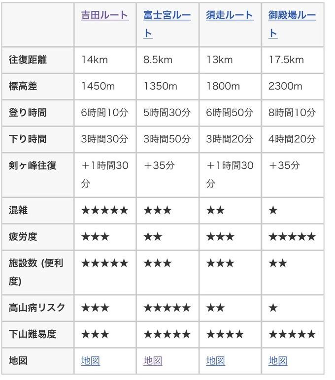 征服日本第一高山-富士山 旅游资讯 第8张