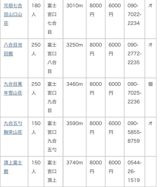 征服日本第一高山-富士山 旅游资讯 第10张