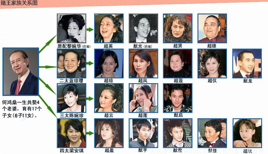 赌王何鸿燊逝世:4房太太 17个孩子 与5000亿家产 娱乐界 第2张