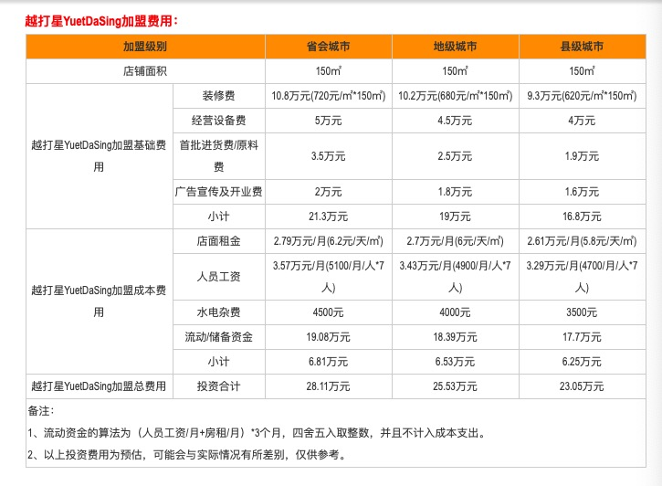 北京越打星一门店餐具检出大肠杆菌,实控人名下有多家餐饮品牌 网文选读 第2张