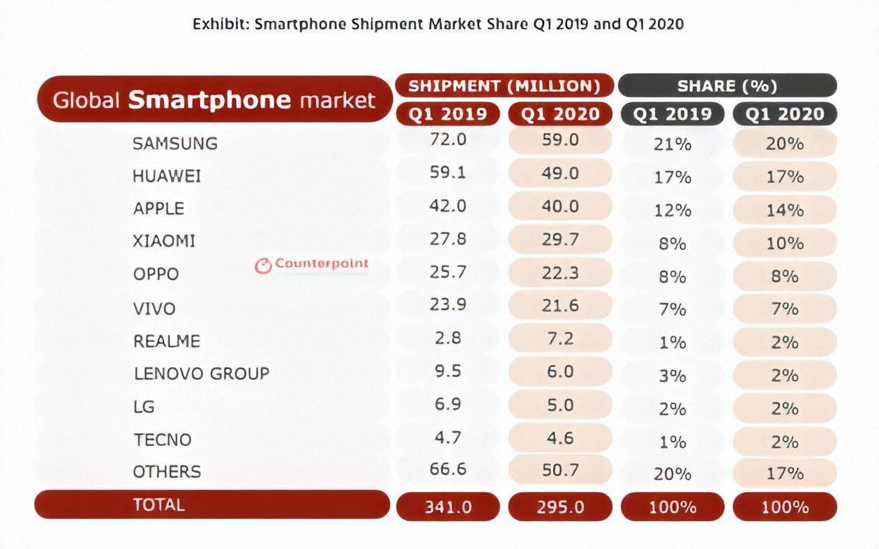 为什么折叠智能手机逐渐成熟,iPhone 却暂时「无动于衷」 消费与科技 第6张
