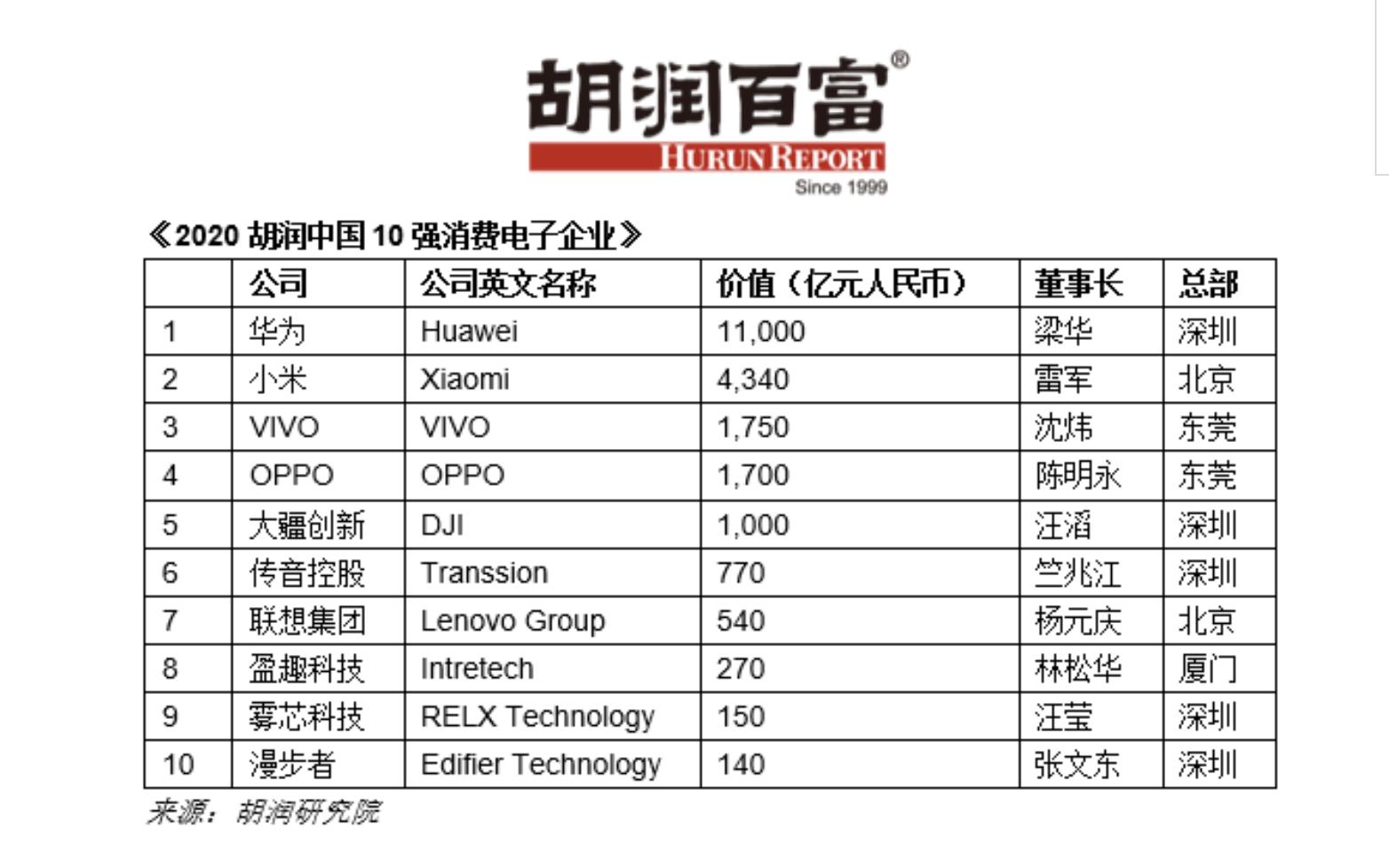 e2df9da0f57444c2afefddd5b2eae972.png 胡润百富发布2020中国消费电子10强企业:华为最值钱,VIVO超OPPO  消费与科技