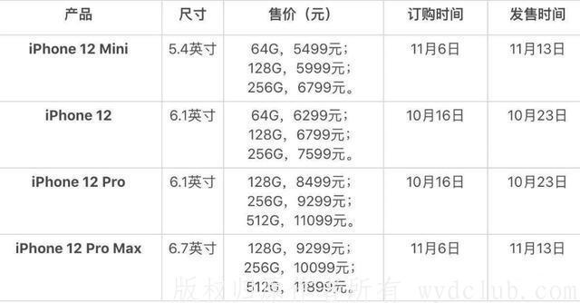 快速了解新发布的iPhone 12手机,买哪一款性价比最高呢 消费与科技 第2张