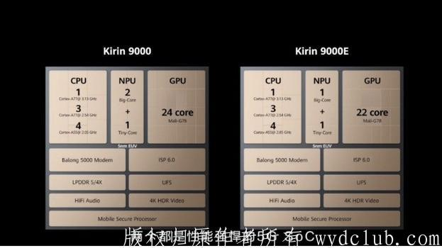 华为Mate 40 Pro终于出了,将近万元的麒麟9000芯片还香吗? 消费与科技 第4张