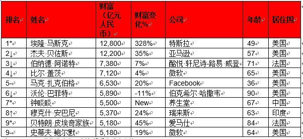 2021胡润全球富豪榜出炉!马斯克1.28万亿首次成为世界首富,农夫山泉钟睒睒进入全球前十成亚洲首富 消费与科技 第1张