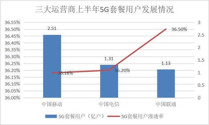 """三大运营商上半年日赚4.78亿元,5G建设""""降速"""",纷纷回A上市  行业参考 第5张"""