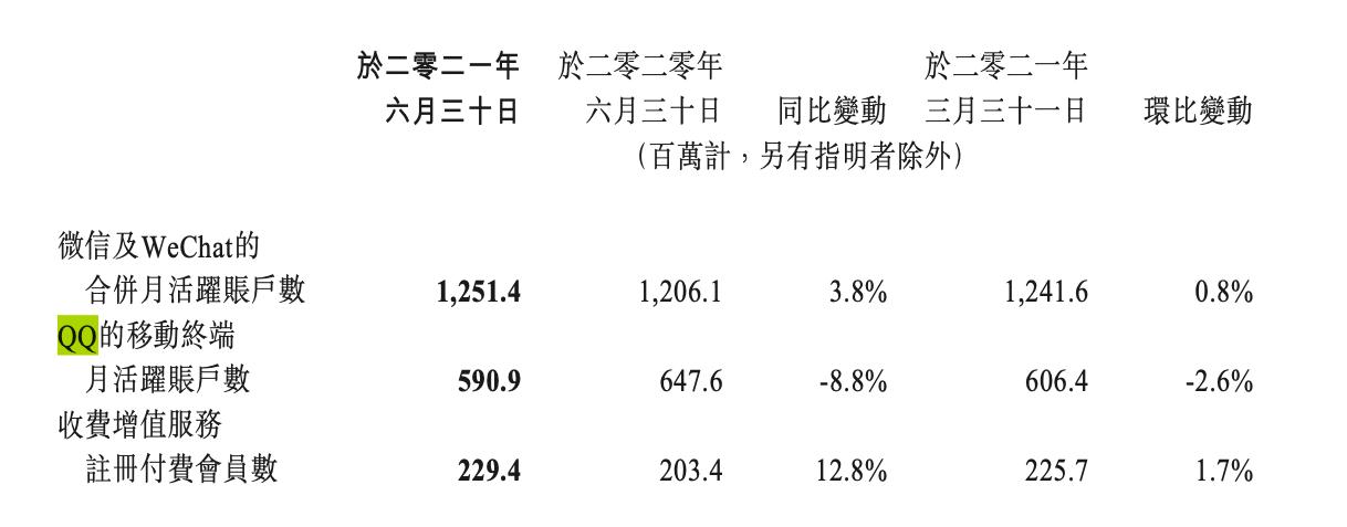 学QQ微信也想搞增值服务收钱 八成网友说不  消费与科技