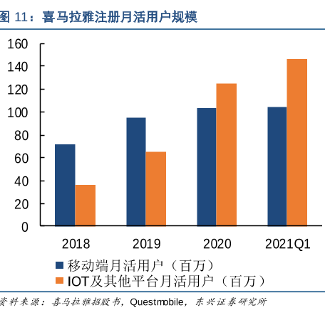 喜马拉雅招股书拆解:IoT活跃用户超移动端,创始人持股14%为第一大股东  消费与科技 第3张